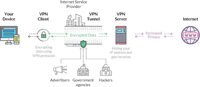 نمودار برای آنکه بدانید به صورت شماتیک VPN چگونه کار میکند