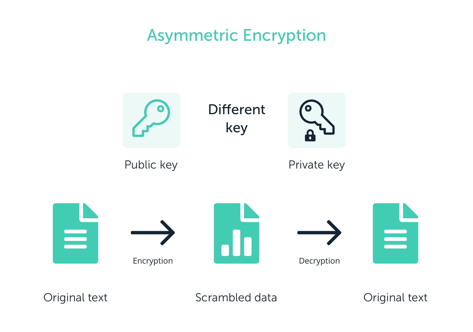 کلید خصوصی کلید عمومی